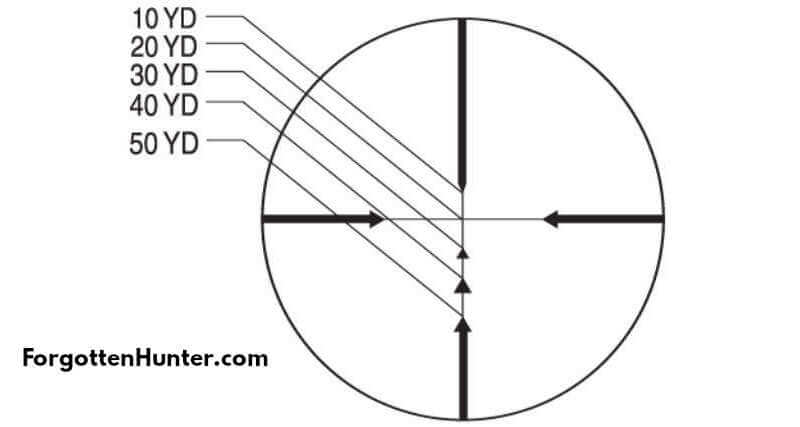 Dead Zone Scope Reticle